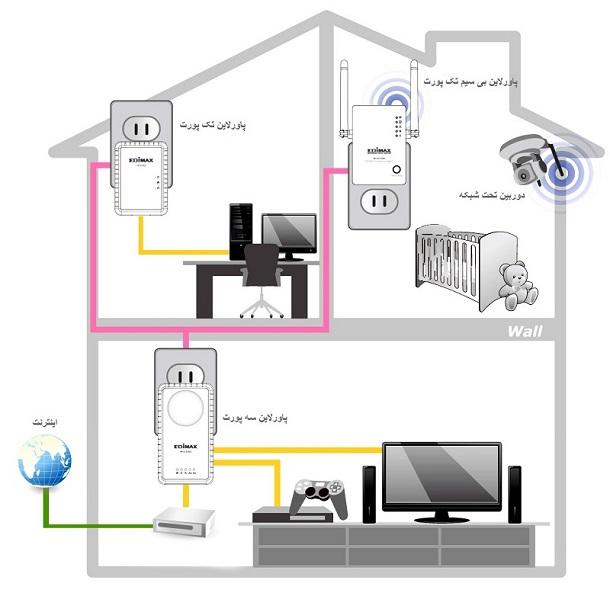 دانستنی های برق ساختمان